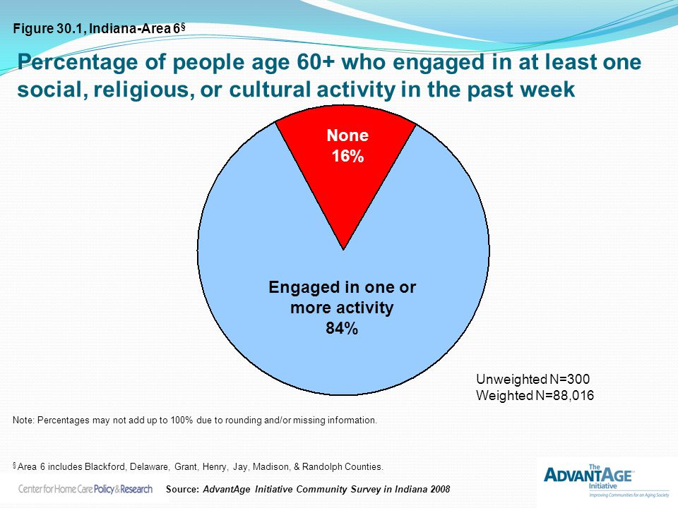Percentage of people age 60+ who engaged in at least one social, religious, or cultural activity in the past week None 16% Engaged in one or more acti