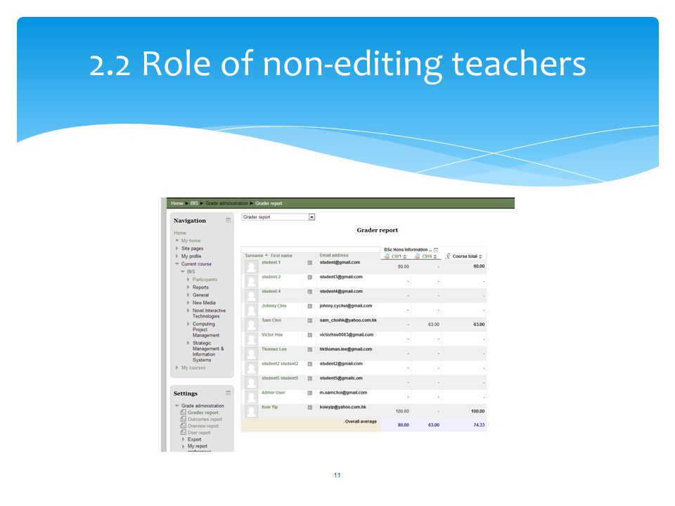 2.2 Role of non-editing teachers 11