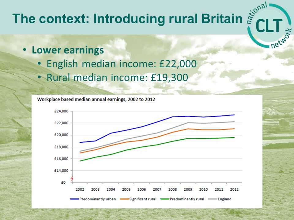 The context: Introducing rural Britain Lower earnings English median income: £22,000 Rural median income: £19,300