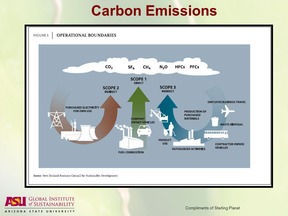 Carbon Emissions Compliments of Sterling Planet