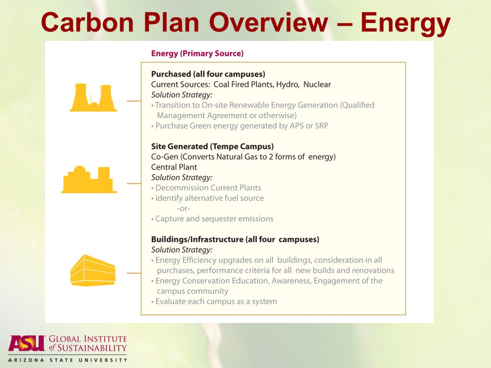Carbon Plan Overview – Energy