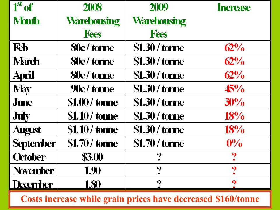 Costs increase while grain prices have decreased $160/tonne
