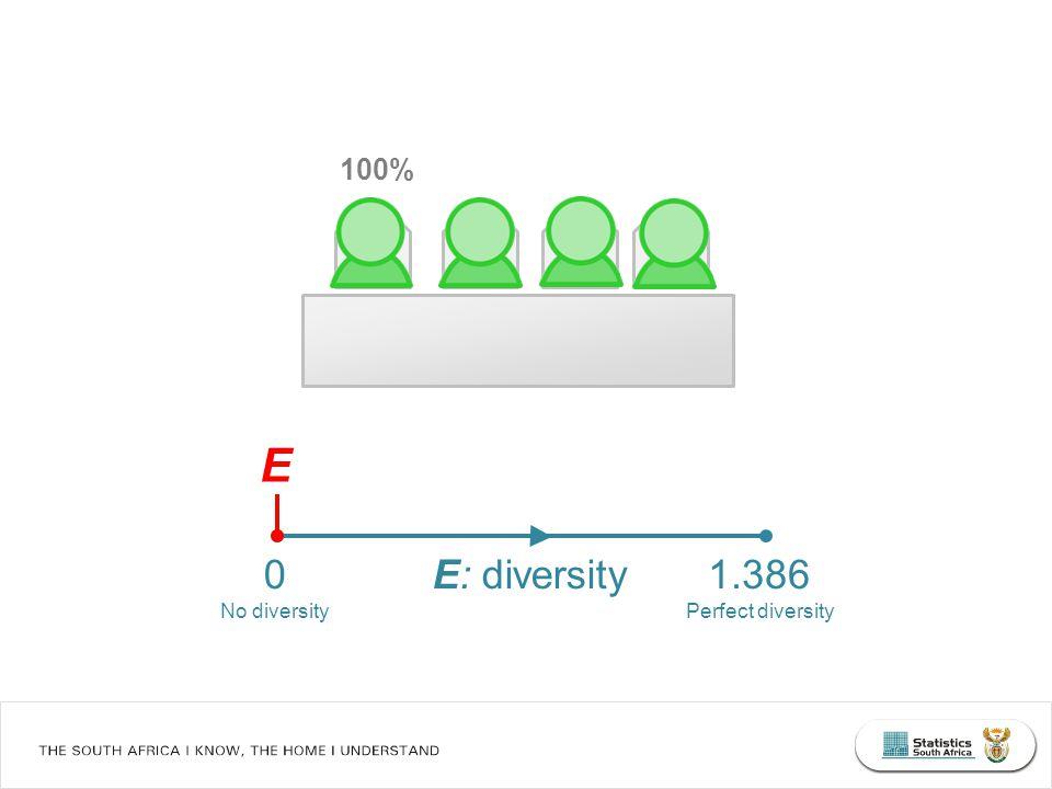 E: diversity 0 No diversity 1.386 Perfect diversity 100% E