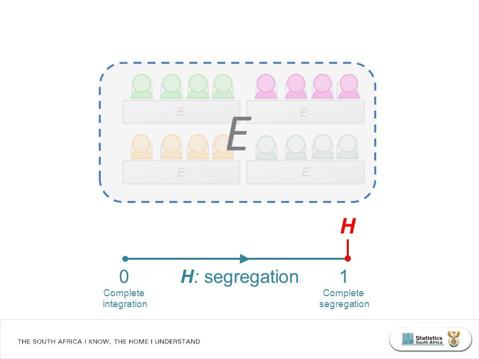 H: segregation 0 Complete integration 1 Complete segregation H E E E E E