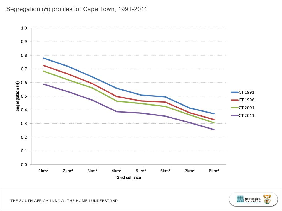 Segregation (H) profiles for Cape Town, 1991-2011