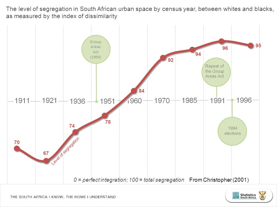 The level of segregation in South African urban space by census year, between whites and blacks, as measured by the index of dissimilarity From Christopher (2001)0 = perfect integration; 100 = total segregation Repeal of the Group Areas Act Group Areas Act (1950) 1994 elections Level of segregation