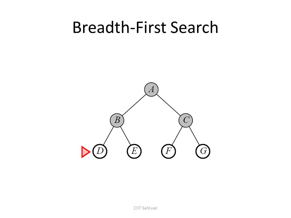Breadth-First Search CIIT Sahiwal