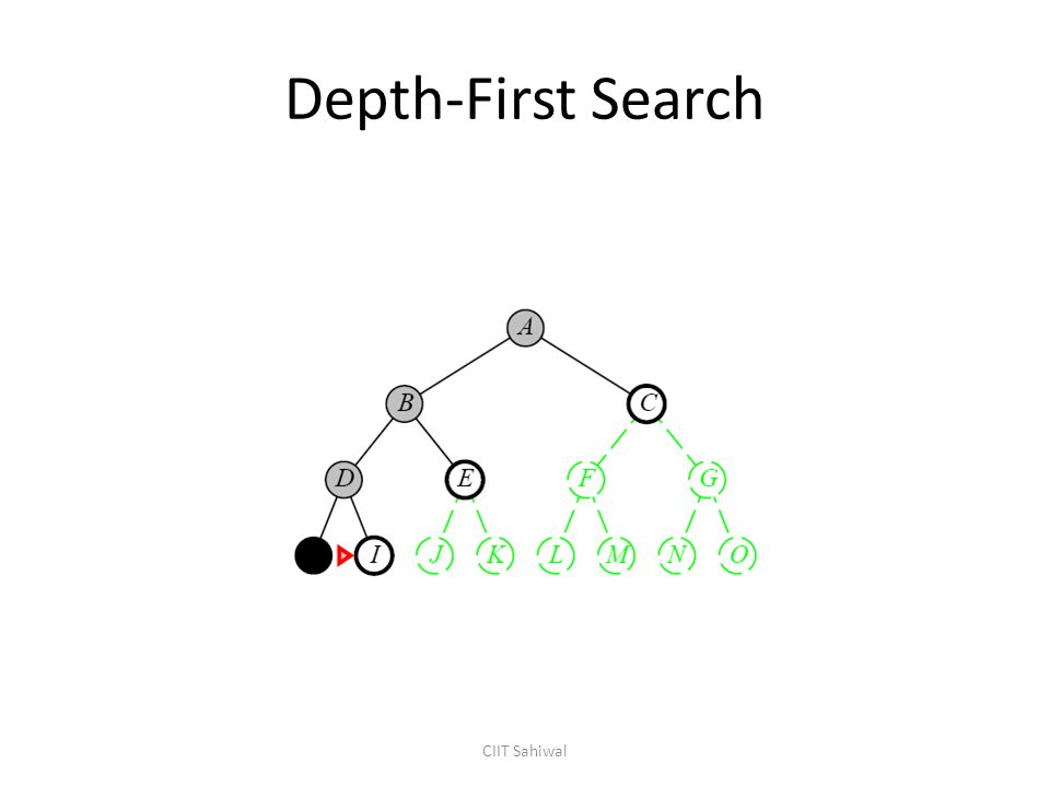 Depth-First Search CIIT Sahiwal