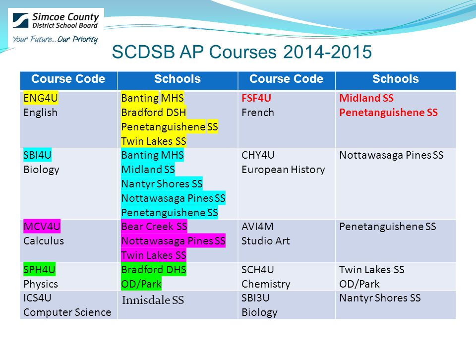 SCDSB AP Courses Course CodeSchoolsCourse CodeSchools ENG4U English Banting MHS Bradford DSH Penetanguishene SS Twin Lakes SS FSF4U French Midland SS Penetanguishene SS SBI4U Biology Banting MHS Midland SS Nantyr Shores SS Nottawasaga Pines SS Penetanguishene SS CHY4U European History Nottawasaga Pines SS MCV4U Calculus Bear Creek SS Nottawasaga Pines SS Twin Lakes SS AVI4M Studio Art Penetanguishene SS SPH4U Physics Bradford DHS OD/Park SCH4U Chemistry Twin Lakes SS OD/Park ICS4U Computer Science Innisdale SS SBI3U Biology Nantyr Shores SS
