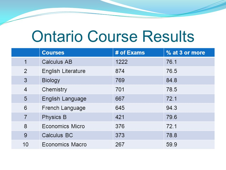 Ontario Course Results Courses# of Exams% at 3 or more 1Calculus AB English Literature Biology Chemistry English Language French Language Physics B Economics Micro Calculus BC Economics Macro