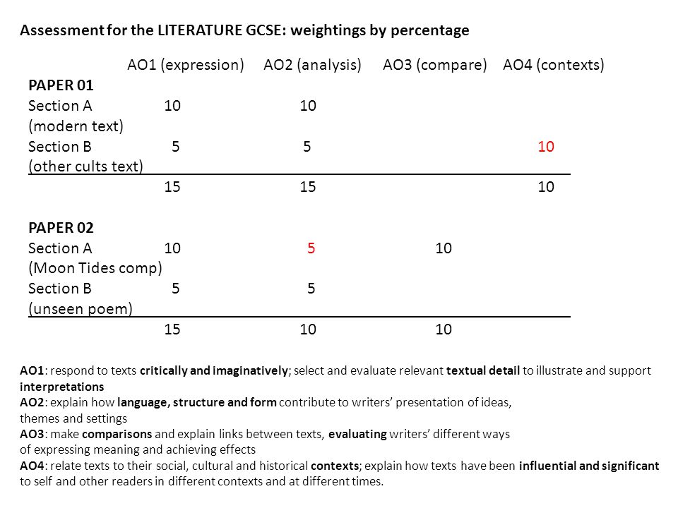 Assessment for the LITERATURE GCSE: weightings by percentage AO1 (expression) AO2 (analysis) AO3 (compare)AO4 (contexts) PAPER 01 Section A1010 (moder
