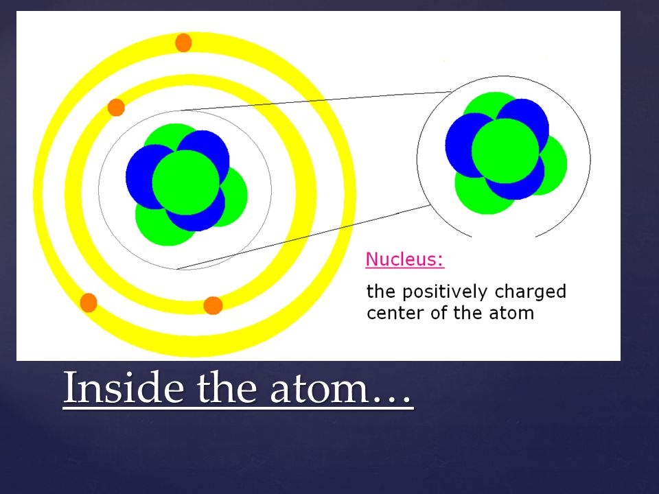 Inside the atom All atoms are made of the same 3 subatomic (smaller than an atom) particles.