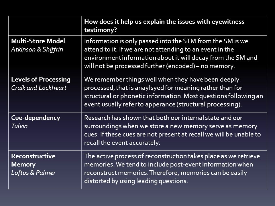 The Cognitive Interview Fisher & Geiselman (1992) The four main techniques that the CIT uses to aid retrieval are: Recreating the context: It is well established that memory is context dependent and so asking a witness to think about how they were feeling just before and during the event to be recalled, perhaps evoking the sounds and smells relating to the event, should facilitate retrieval.