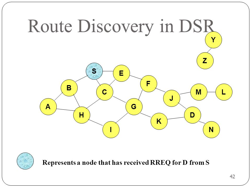42 Route Discovery in DSR B A S E F H J D C G I K Z Y Represents a node that has received RREQ for D from S M N L