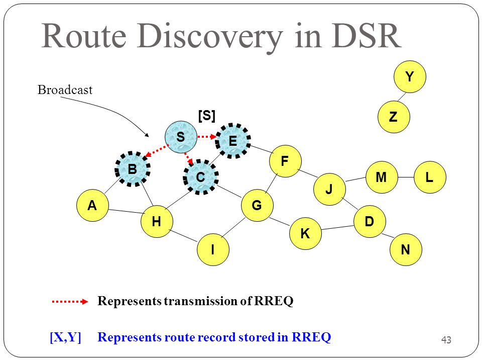 43 Route Discovery in DSR B A S E F H J D C G I K Represents transmission of RREQ Z Y Broadcast M N L [S] [X,Y] Represents route record stored in RREQ