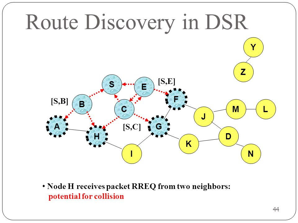 44 Route Discovery in DSR B A S E F H J D C G I K Node H receives packet RREQ from two neighbors: potential for collision Z Y M N L [S,E] [S,C] [S,B]