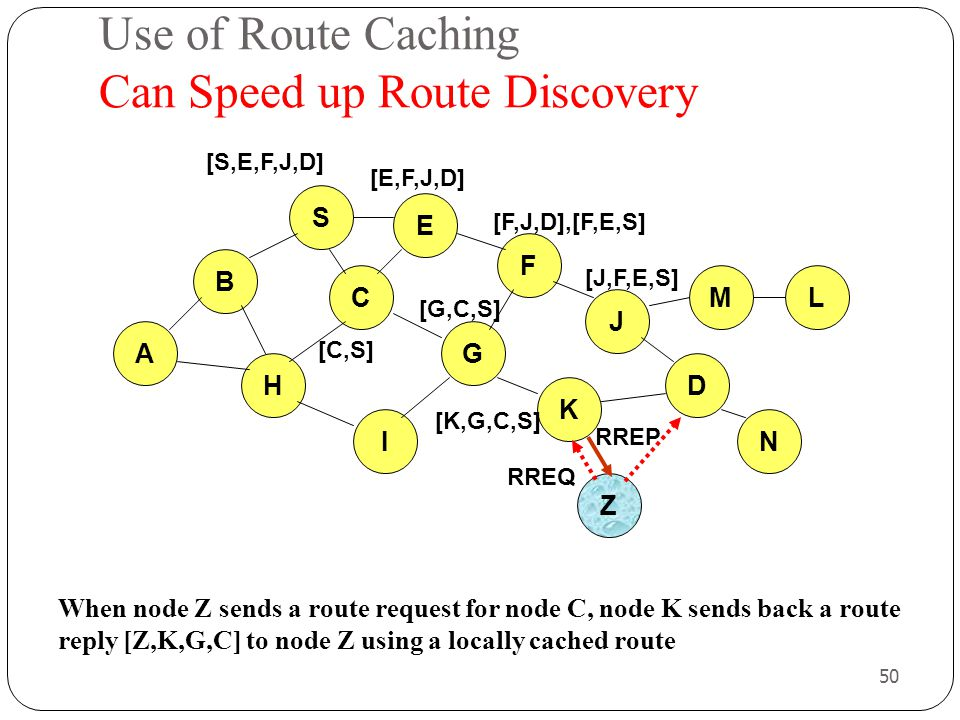 50 Use of Route Caching Can Speed up Route Discovery When node Z sends a route request for node C, node K sends back a route reply [Z,K,G,C] to node Z