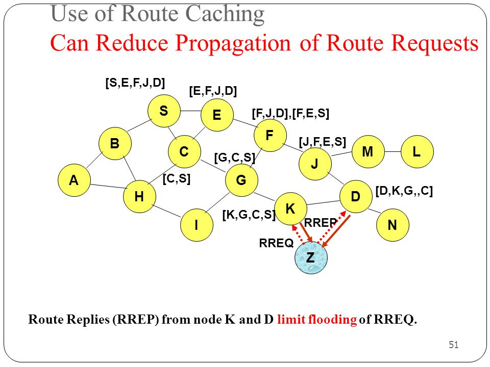 51 Use of Route Caching Can Reduce Propagation of Route Requests Route Replies (RREP) from node K and D limit flooding of RREQ. B A S E F H J D C G I