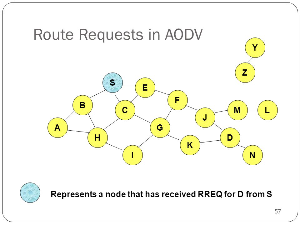 57 Route Requests in AODV B A E F H J C G I K Z Y Represents a node that has received RREQ for D from S M N L D S