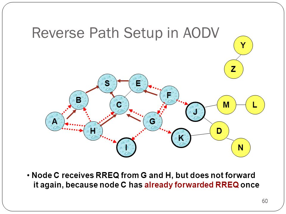 60 Reverse Path Setup in AODV B A E F H J C G I K Node C receives RREQ from G and H, but does not forward it again, because node C has already forward