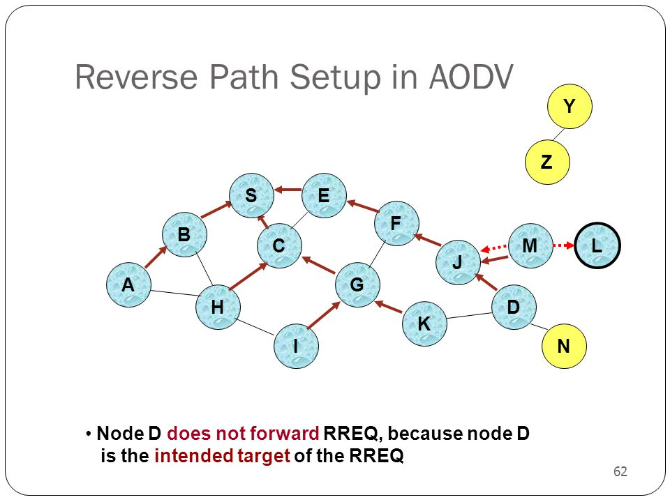 62 Reverse Path Setup in AODV B A E F H J C G I K Z Y Node D does not forward RREQ, because node D is the intended target of the RREQ M N L S D