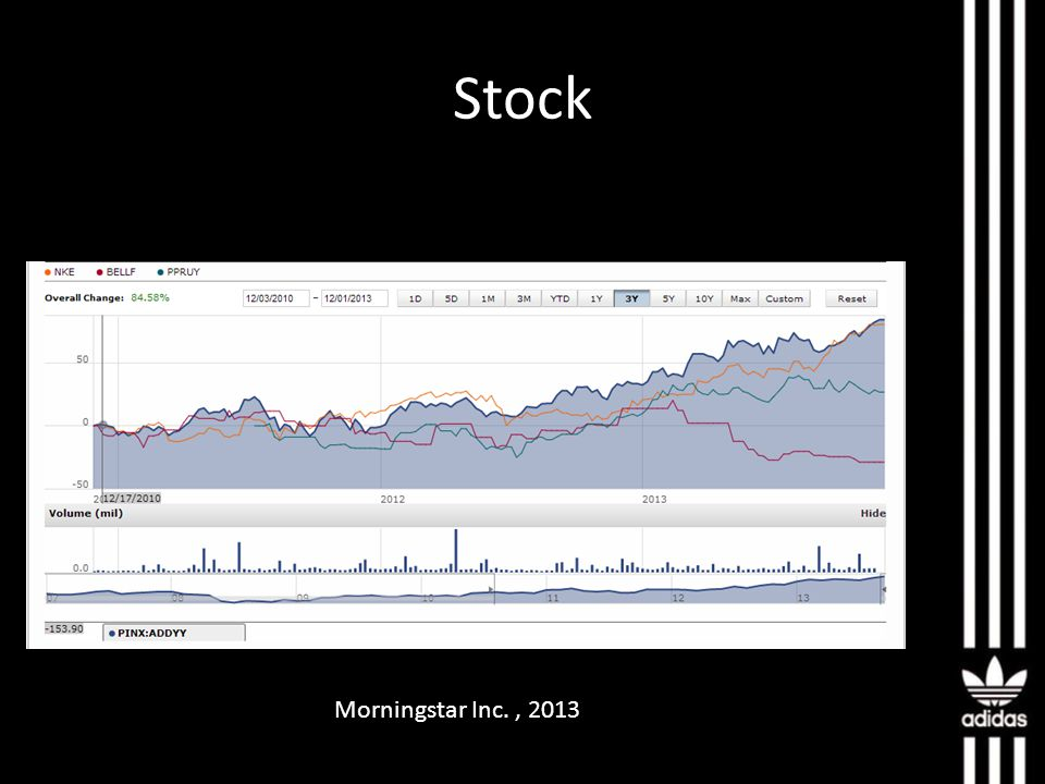 Stock Morningstar Inc., 2013