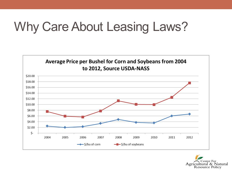 Leasing of farmland is very important to agriculture According to National Ag Statistic Service (NASS), 32% of all ag land is rented in Maryland Charts show us rent prices and crop prices going up.