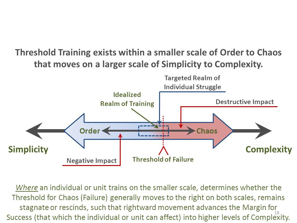 Threshold Training exists within a smaller scale of Order to Chaos that moves on a larger scale of Simplicity to Complexity. Threshold Training for th