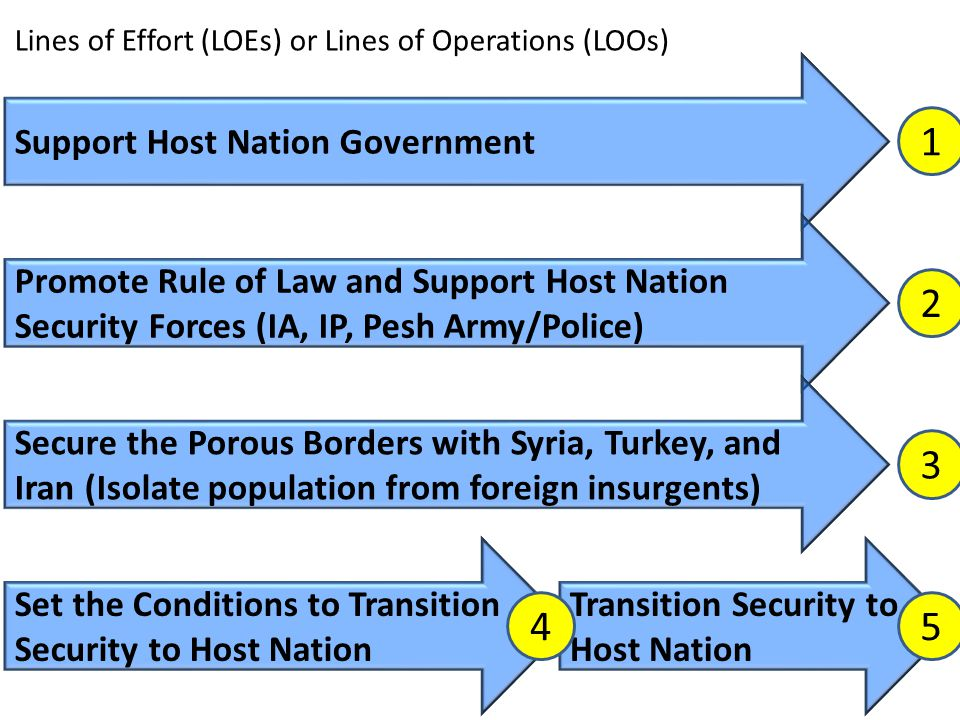Support Host Nation Government Promote Rule of Law and Support Host Nation Security Forces (IA, IP, Pesh Army/Police) Secure the Porous Borders with S