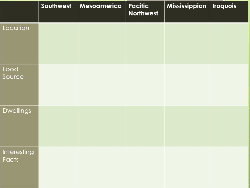 SouthwestMesoamericaPacific Northwest MississippianIroquois Location Food Source Dwellings Interesting Facts