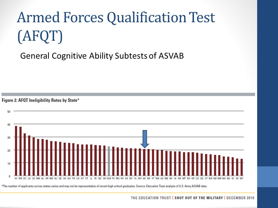 Armed Forces Qualification Test (AFQT) General Cognitive Ability Subtests of ASVAB