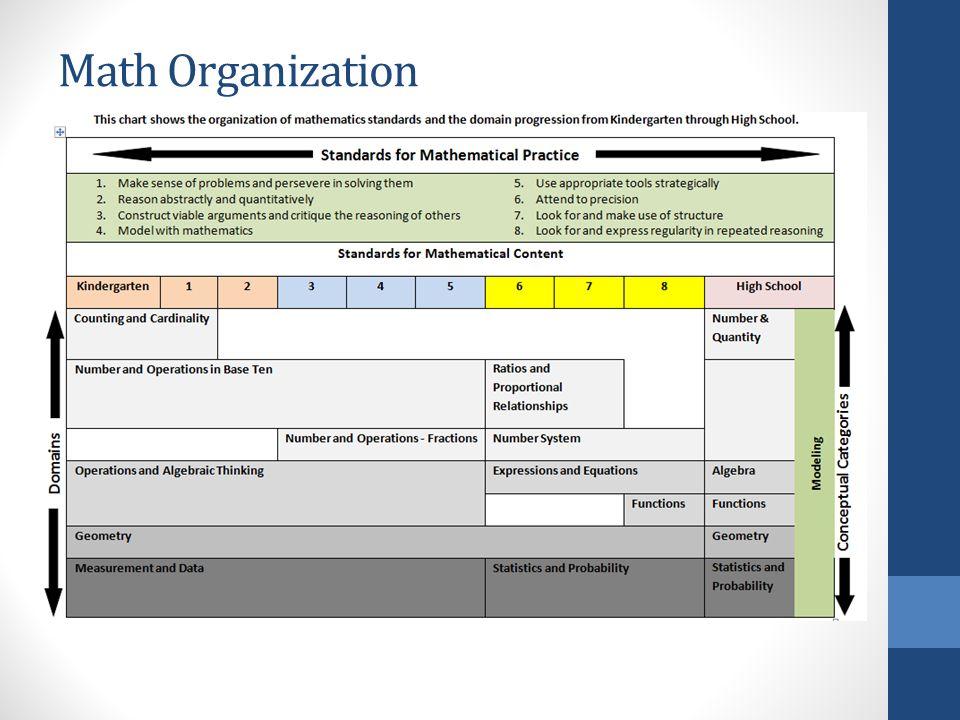 Math Organization
