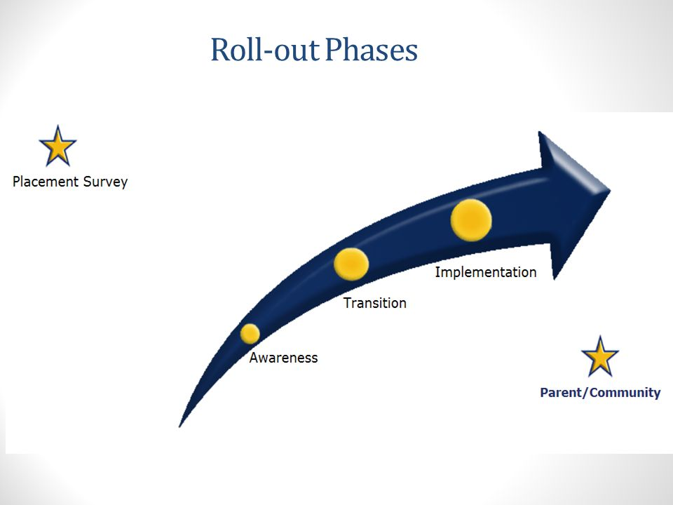 Roll-out Phases