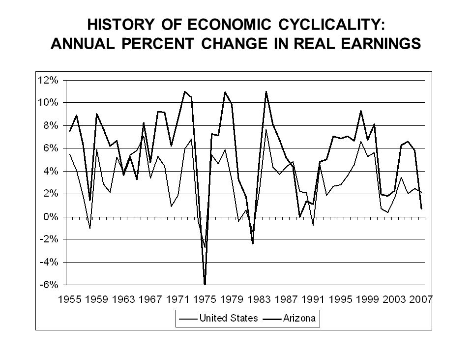 HISTORY OF ECONOMIC CYCLICALITY: ANNUAL PERCENT CHANGE IN REAL EARNINGS