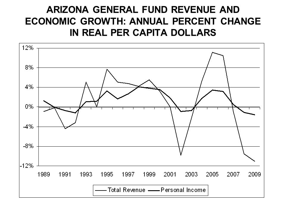 ARIZONA GENERAL FUND REVENUE AND ECONOMIC GROWTH: ANNUAL PERCENT CHANGE IN REAL PER CAPITA DOLLARS