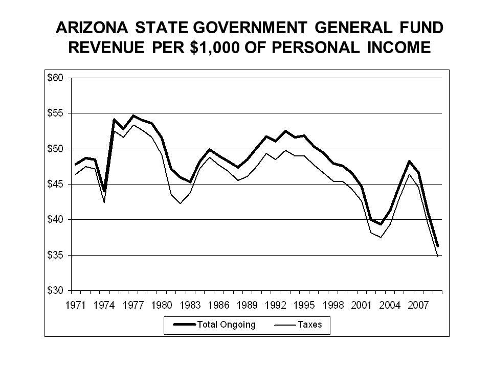ARIZONA STATE GOVERNMENT GENERAL FUND REVENUE PER $1,000 OF PERSONAL INCOME