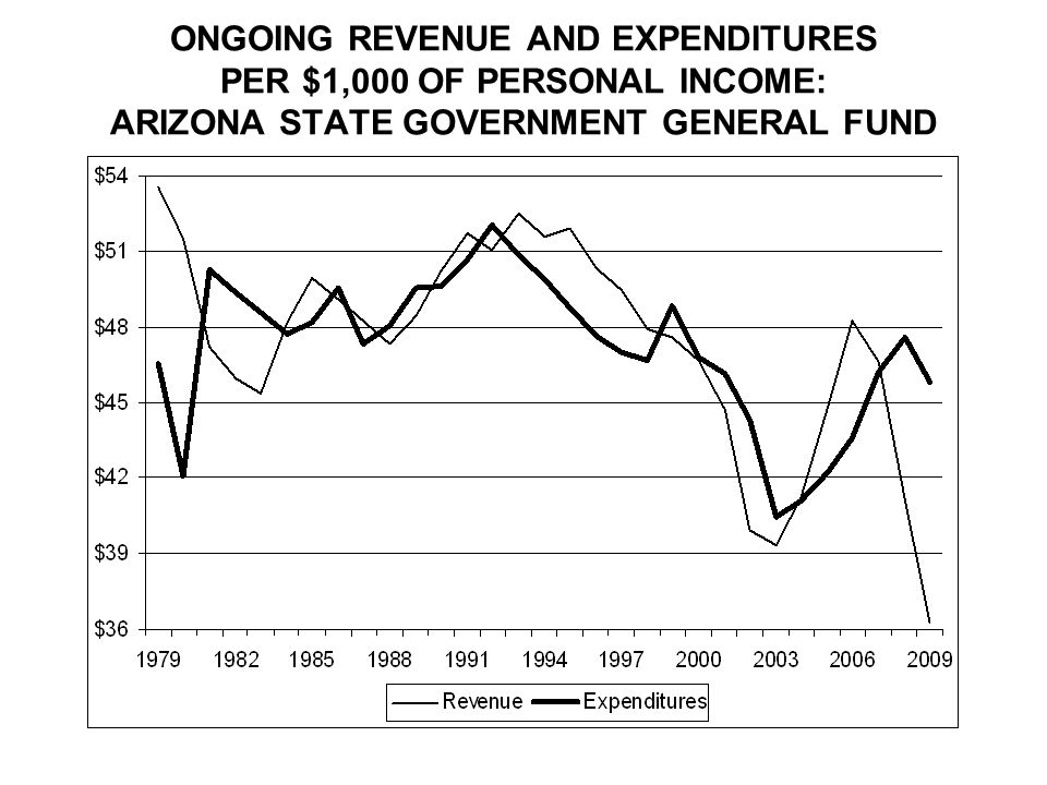 ONGOING REVENUE AND EXPENDITURES PER $1,000 OF PERSONAL INCOME: ARIZONA STATE GOVERNMENT GENERAL FUND