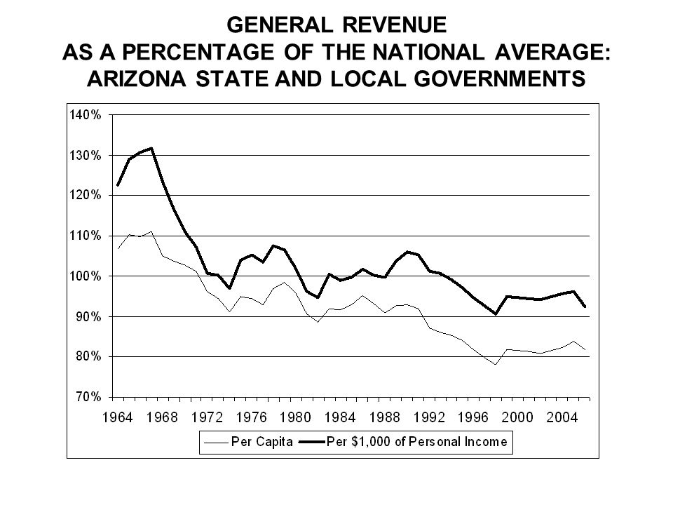 GENERAL REVENUE AS A PERCENTAGE OF THE NATIONAL AVERAGE: ARIZONA STATE AND LOCAL GOVERNMENTS