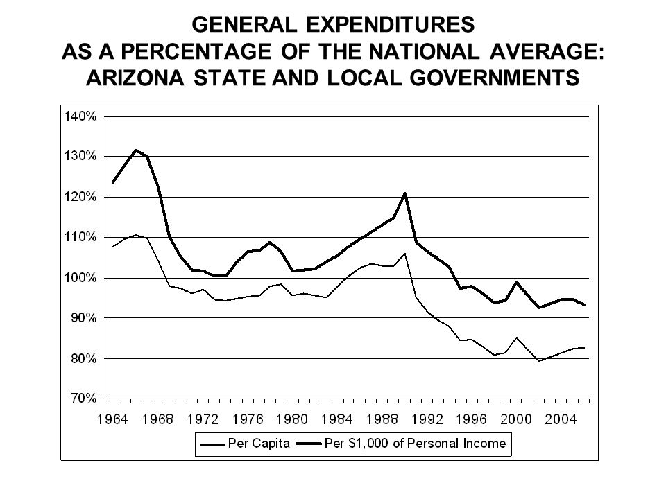 GENERAL EXPENDITURES AS A PERCENTAGE OF THE NATIONAL AVERAGE: ARIZONA STATE AND LOCAL GOVERNMENTS