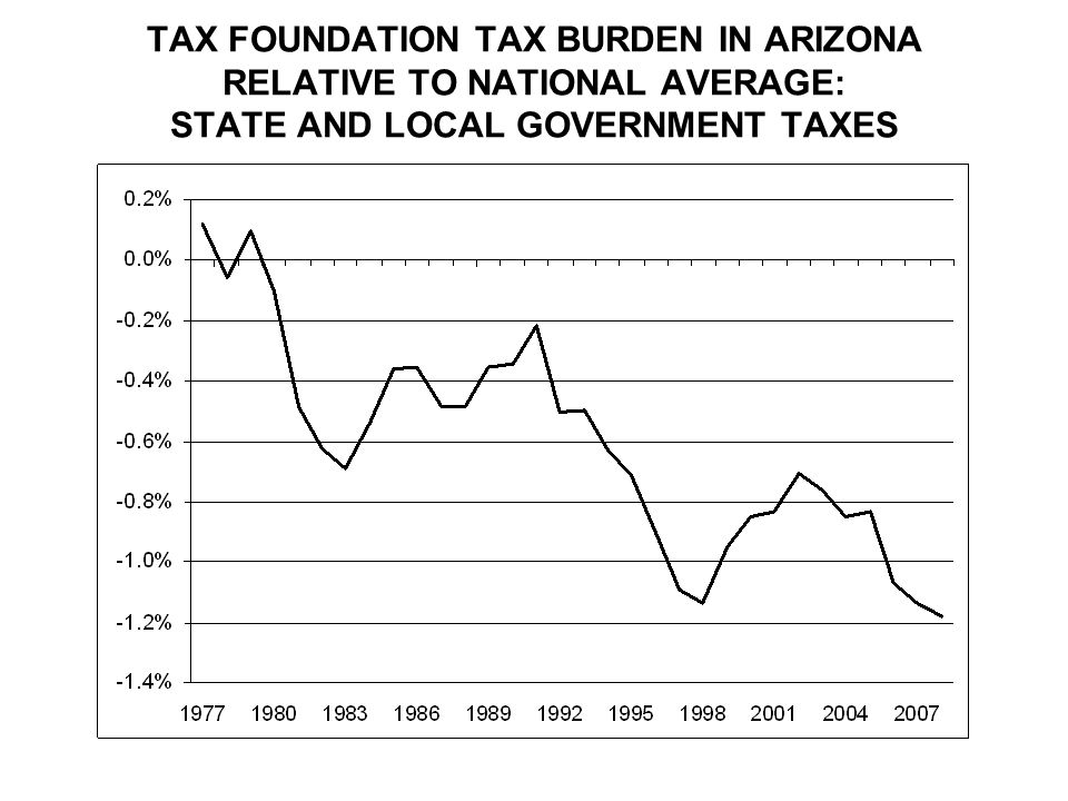 TAX FOUNDATION TAX BURDEN IN ARIZONA RELATIVE TO NATIONAL AVERAGE: STATE AND LOCAL GOVERNMENT TAXES