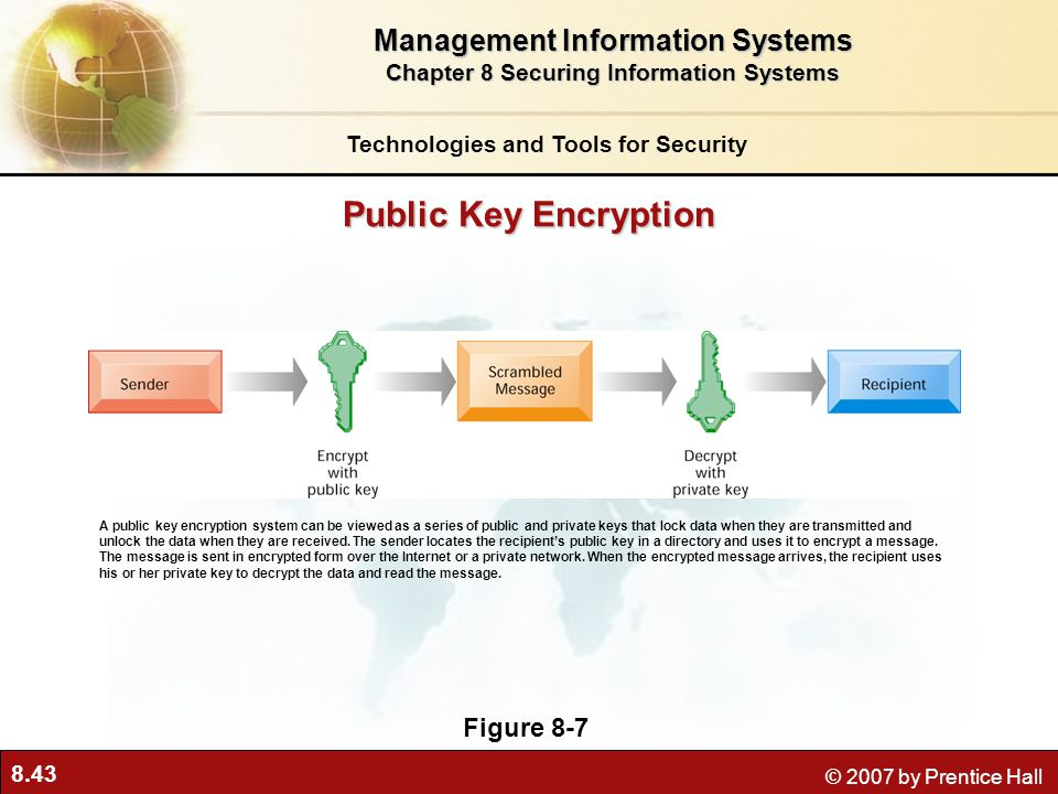 8.43 © 2007 by Prentice Hall Public Key Encryption Figure 8-7 A public key encryption system can be viewed as a series of public and private keys that