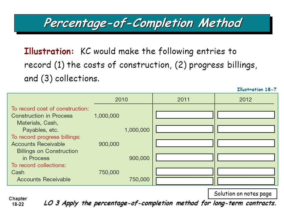 Chapter 18-22 LO 3 Apply the percentage-of-completion method for long-term contracts. Percentage-of-Completion Method Illustration: KC would make the