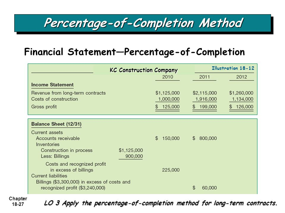 Chapter 18-27 LO 3 Apply the percentage-of-completion method for long-term contracts. Percentage-of-Completion Method Financial Statement—Percentage-o