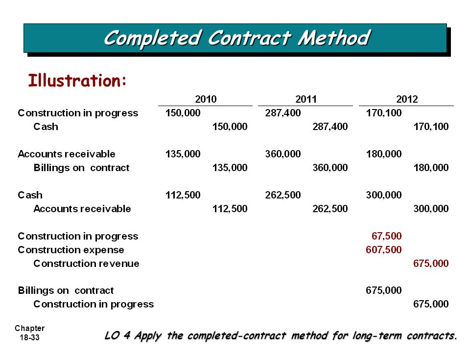 Chapter 18-33 LO 4 Apply the completed-contract method for long-term contracts. Completed Contract Method Illustration: