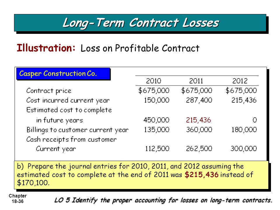 Chapter 18-36 Illustration: Loss on Profitable Contract Long-Term Contract Losses LO 5 Identify the proper accounting for losses on long-term contract