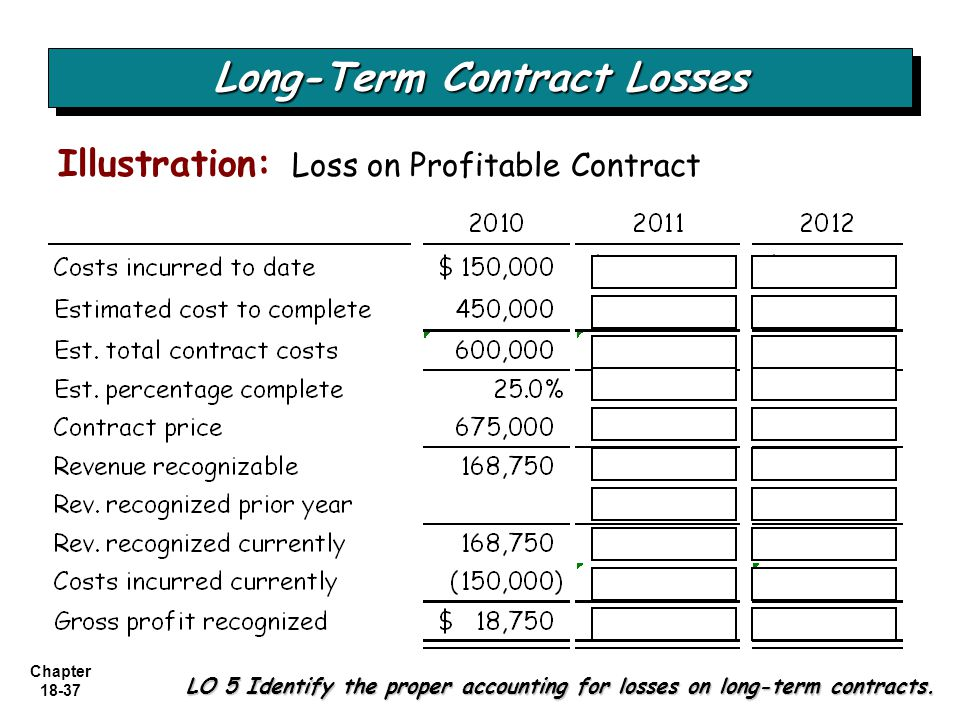 Chapter 18-37 Long-Term Contract Losses LO 5 Identify the proper accounting for losses on long-term contracts. Illustration: Loss on Profitable Contra