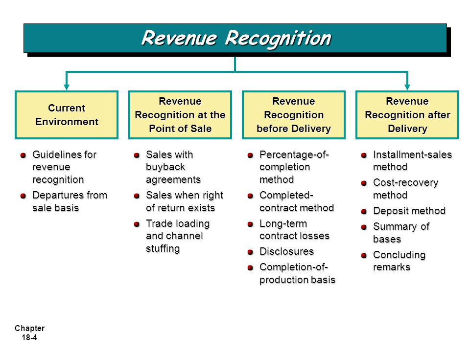 Chapter 18-4 Current Environment Guidelines for revenue recognition Departures from sale basis Revenue Recognition at the Point of Sale Revenue Recogn