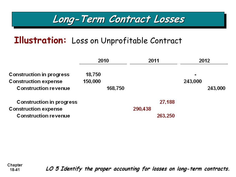 Chapter 18-41 Long-Term Contract Losses LO 5 Identify the proper accounting for losses on long-term contracts. Illustration: Loss on Unprofitable Cont