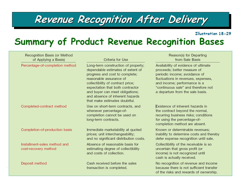 Chapter 18-53 Summary of Product Revenue Recognition Bases Revenue Recognition After Delivery Illustration 18-29