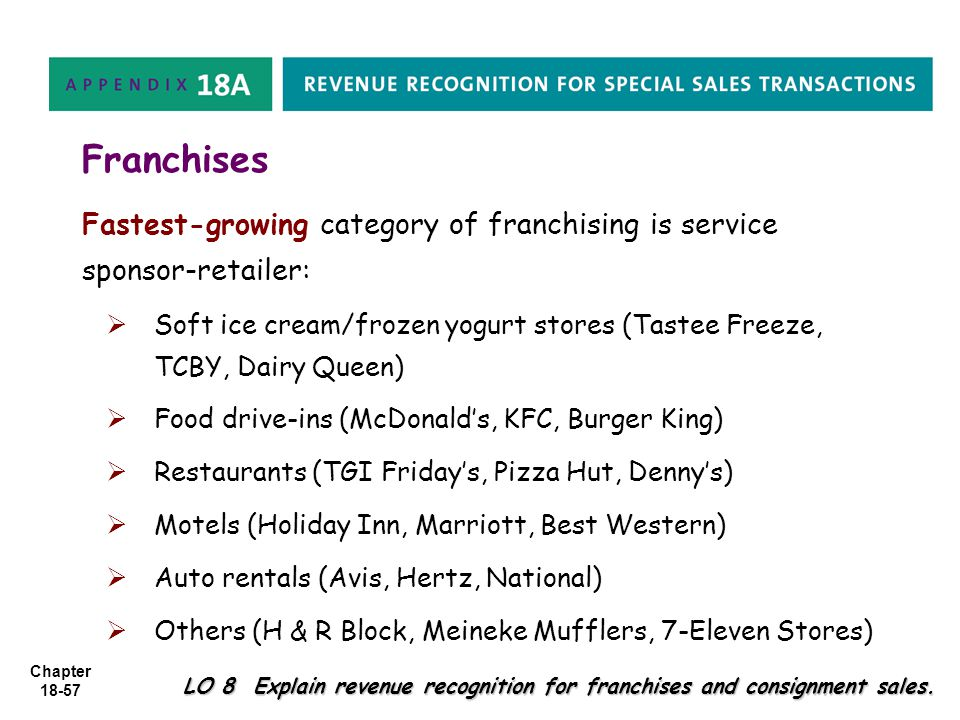 Chapter 18-57 Franchises Fastest-growing category of franchising is service sponsor-retailer:   Soft ice cream/frozen yogurt stores (Tastee Freeze,